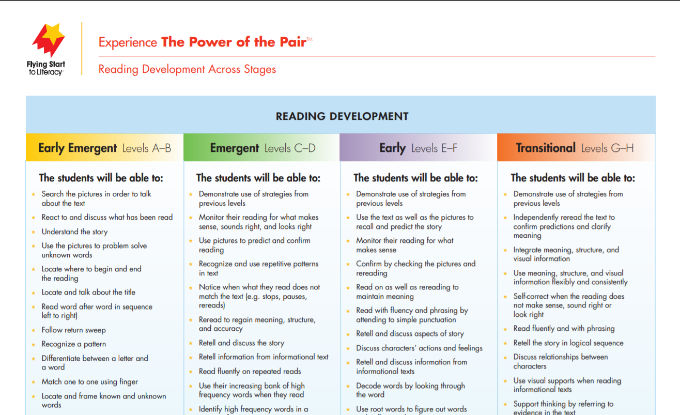 Reading Development Across Stages